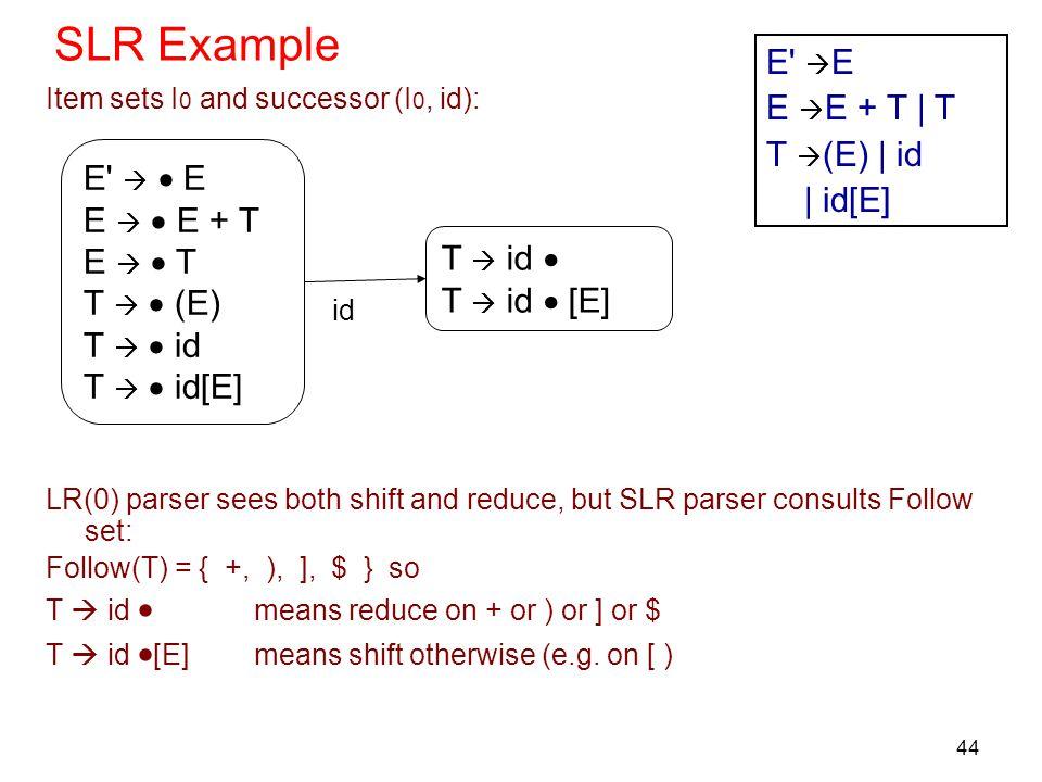 SLR Example E E E E + T | T T (E) | id | id[E] E   E
